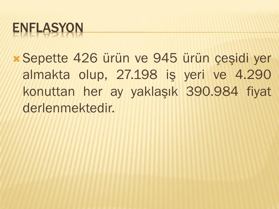 ENFLASYON Sepette 426 ürün ve 945 ürün çeşidi yer almakta olup, 27.198 iş yeri ve 4.290 konuttan her ay yaklaşık 390.984 fiyat derlenmektedir.