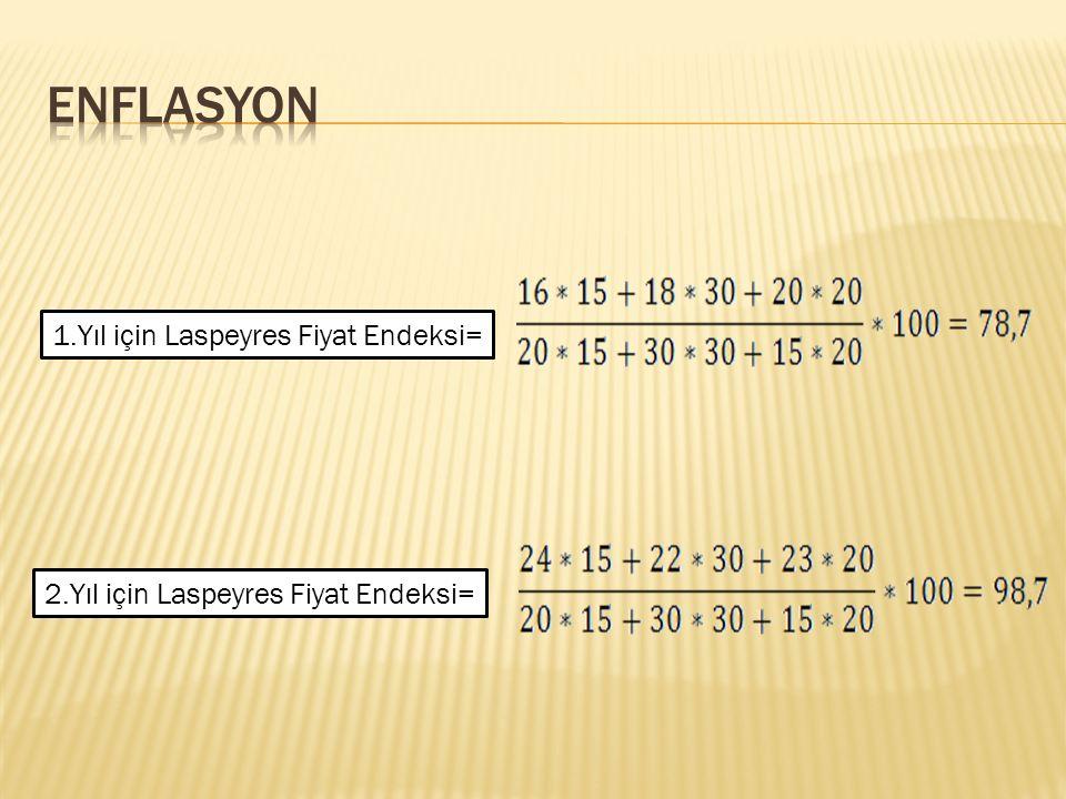 ENFLASYON 1.Yıl için Laspeyres Fiyat Endeksi=