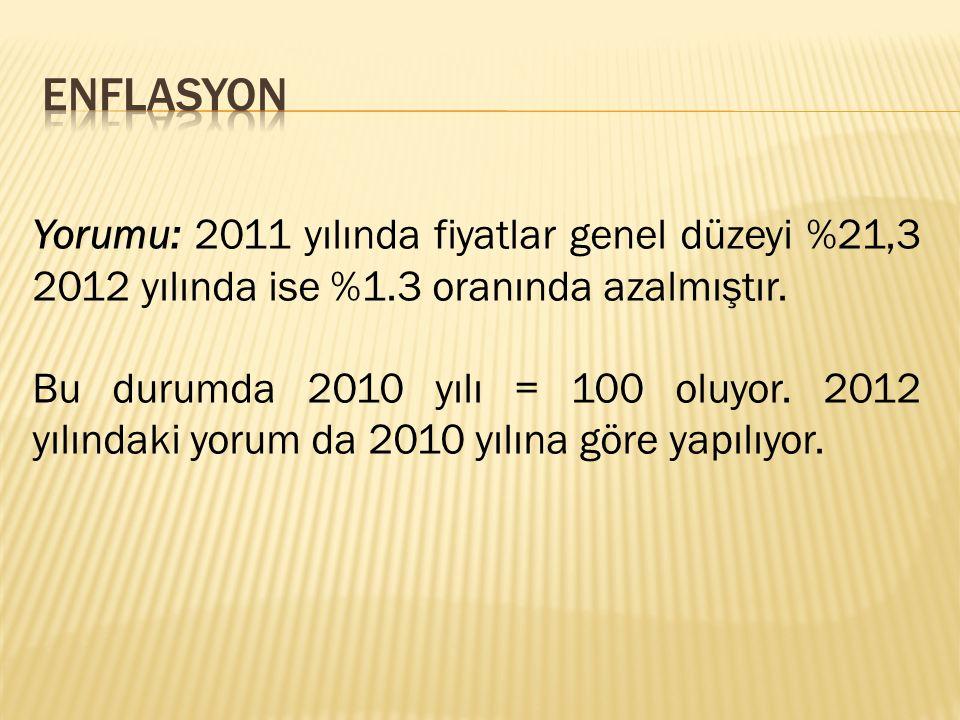 ENFLASYON Yorumu: 2011 yılında fiyatlar genel düzeyi %21,3 2012 yılında ise %1.3 oranında azalmıştır.