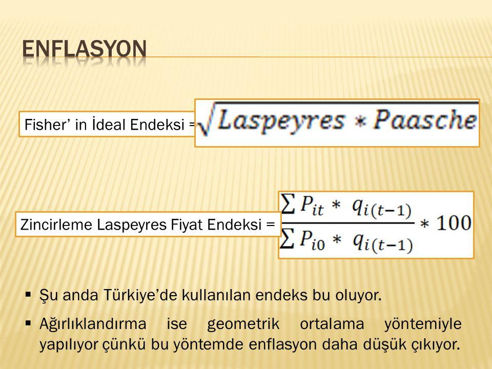 ENFLASYON Şu anda Türkiye'de kullanılan endeks bu oluyor.