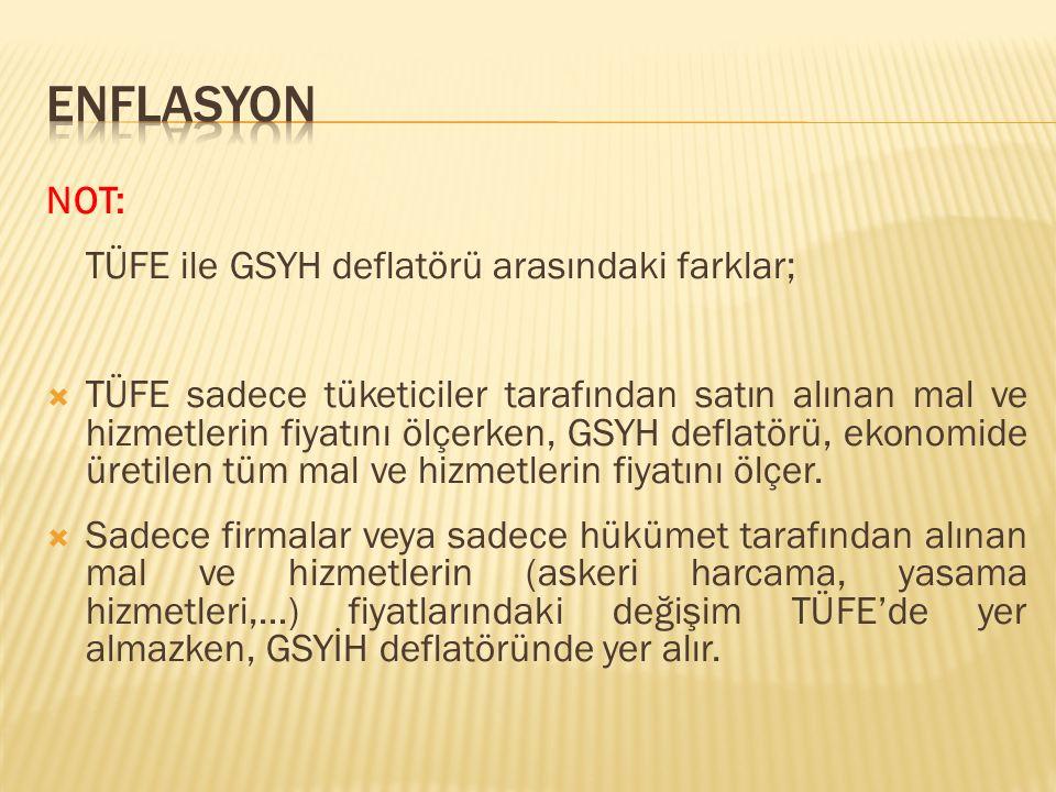 ENFLASYON NOT: TÜFE ile GSYH deflatörü arasındaki farklar;