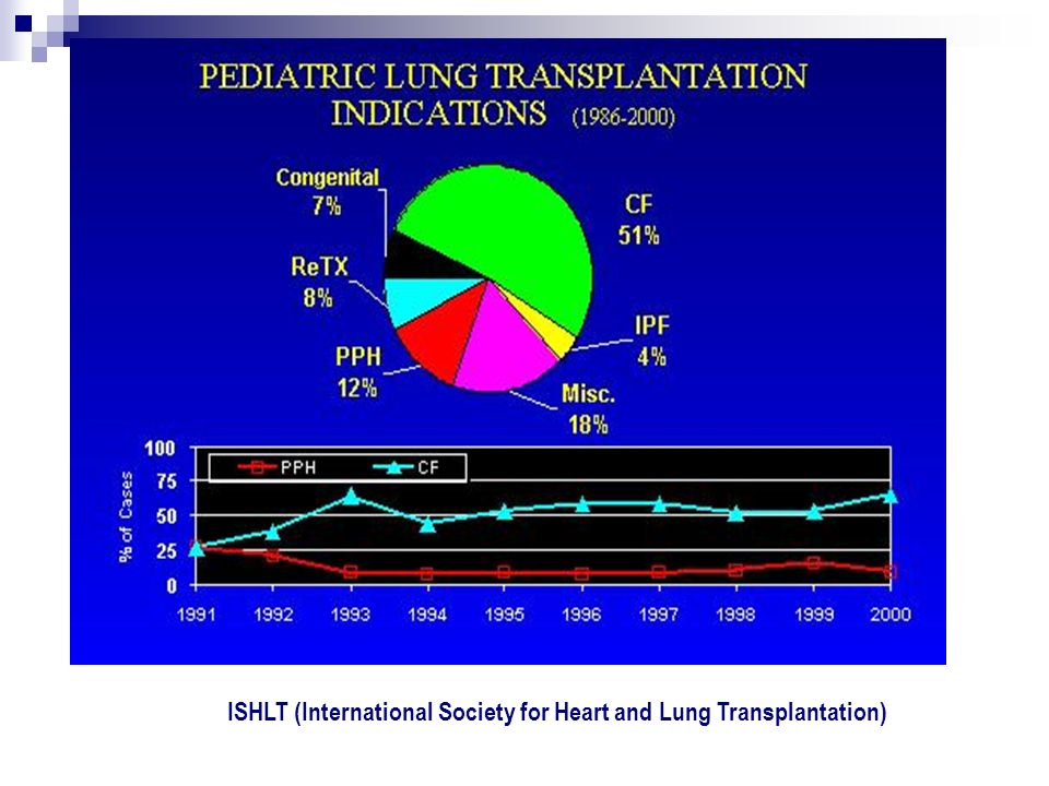 ISHLT (International Society for Heart and Lung Transplantation)