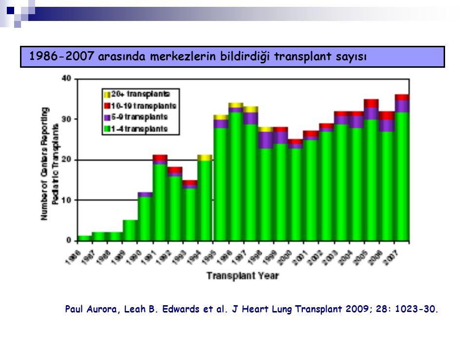 1986-2007 arasında merkezlerin bildirdiği transplant sayısı