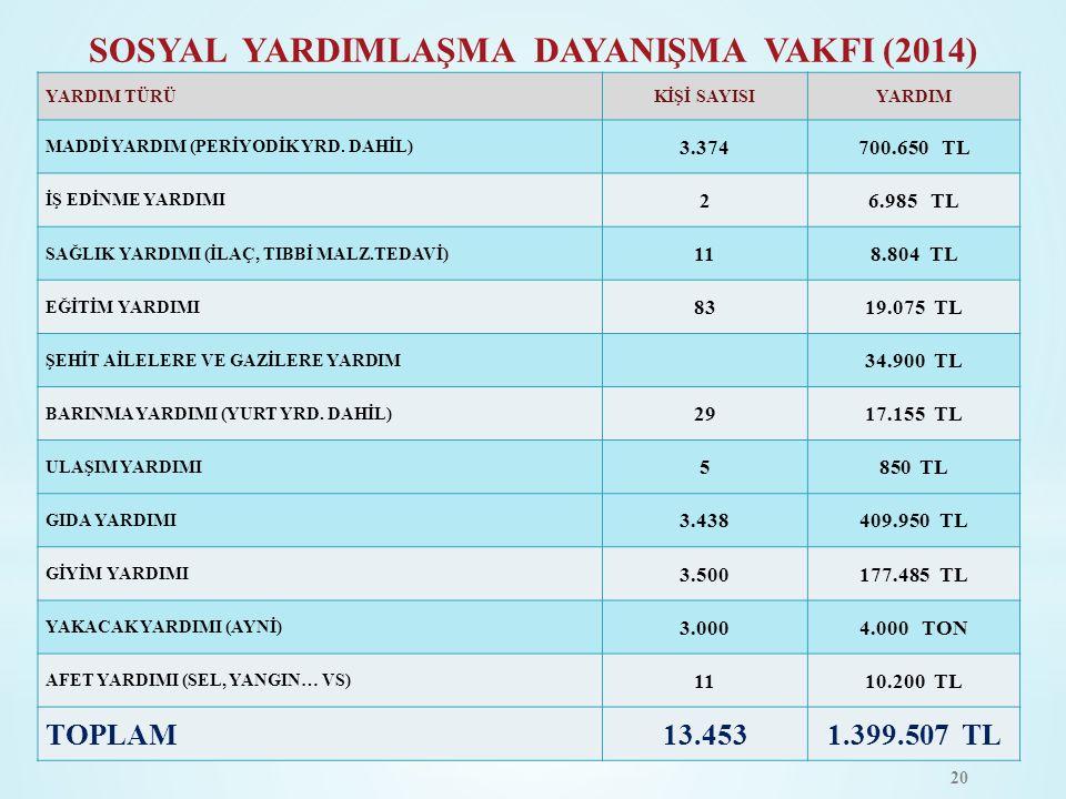 SOSYAL YARDIMLAŞMA DAYANIŞMA VAKFI (2014)