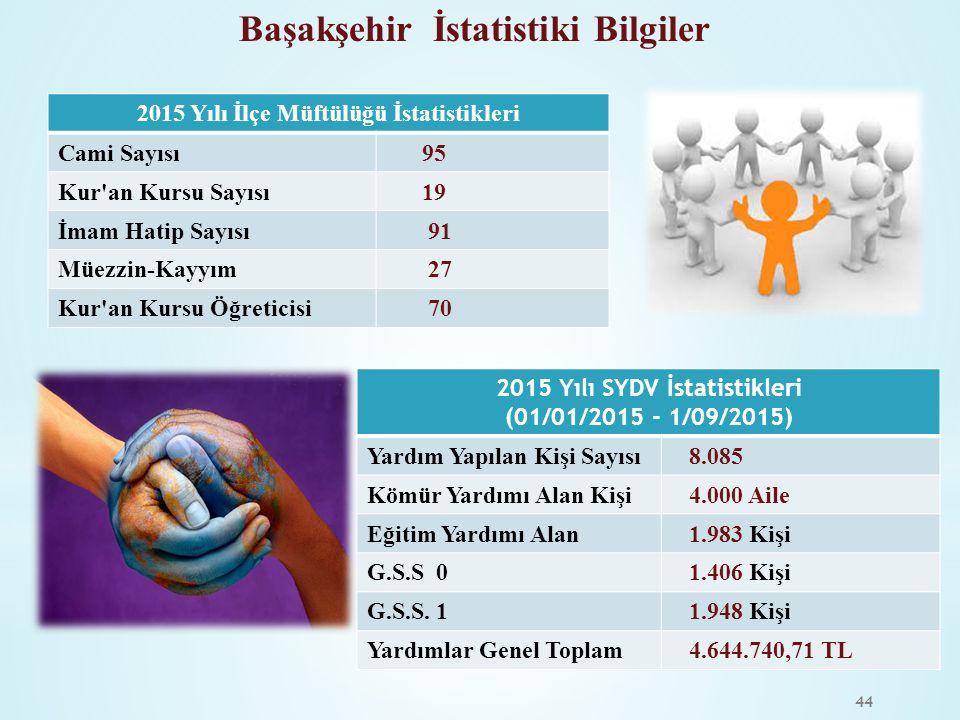 2015 Yılı İlçe Müftülüğü İstatistikleri 2015 Yılı SYDV İstatistikleri