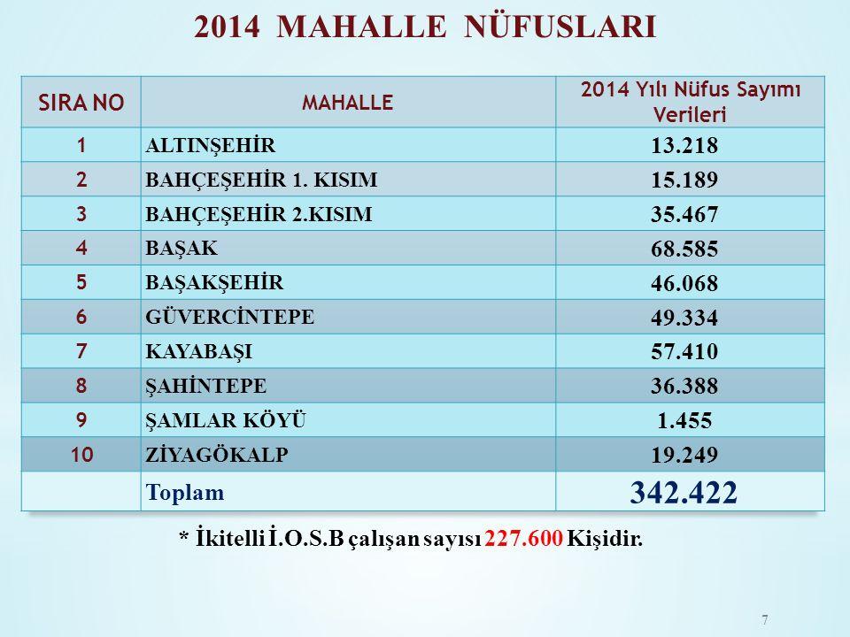 2014 MAHALLE NÜFUSLARI 342.422 SIRA NO 13.218 15.189 35.467 68.585