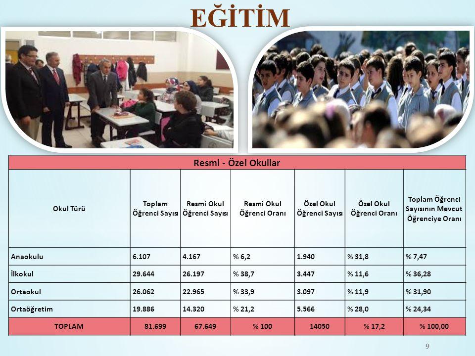 EĞİTİM Resmi - Özel Okullar Okul Türü Toplam Öğrenci Sayısı