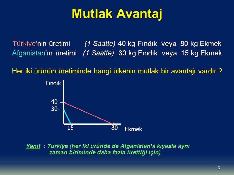 Mutlak Avantaj Türkiye'nin üretimi (1 Saatte) 40 kg Fındık veya 80 kg Ekmek.