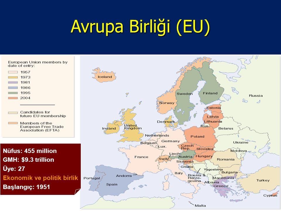 Avrupa Birliği (EU) Nüfus: 455 million GMH: $9.3 trillion Üye: 27