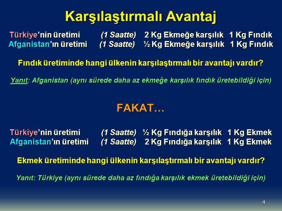 Karşılaştırmalı Avantaj Türkiye'nin üretimi (1 Saatte) 2 Kg Ekmeğe karşılık 1 Kg Fındık Afganistan'ın üretimi (1 Saatte) ½ Kg Ekmeğe karşılık 1 Kg Fındık Fındık üretiminde hangi ülkenin karşılaştırmalı bir avantajı vardır.