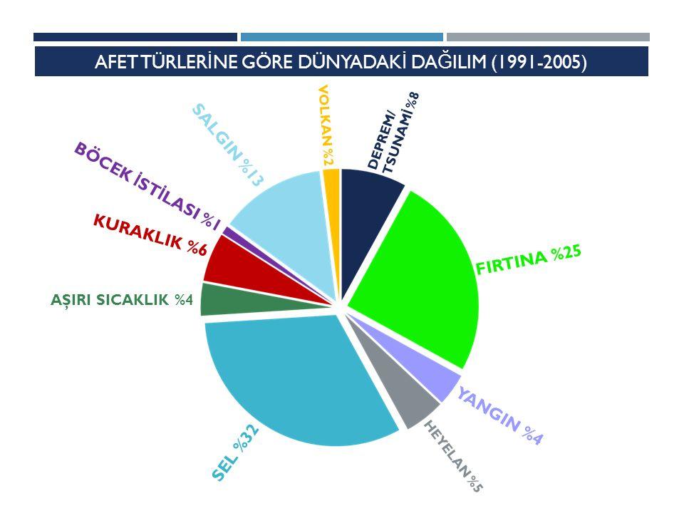 AFET TÜRLERİNE GÖRE DÜNYADAKİ DAĞILIM (1991-2005)