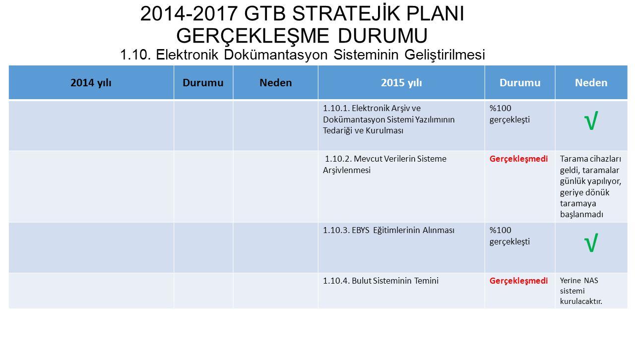 2014-2017 GTB STRATEJİK PLANI GERÇEKLEŞME DURUMU 1. 10