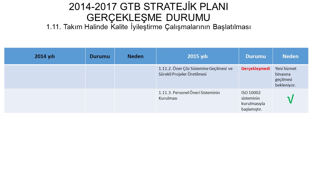 2014-2017 GTB STRATEJİK PLANI GERÇEKLEŞME DURUMU 1. 11