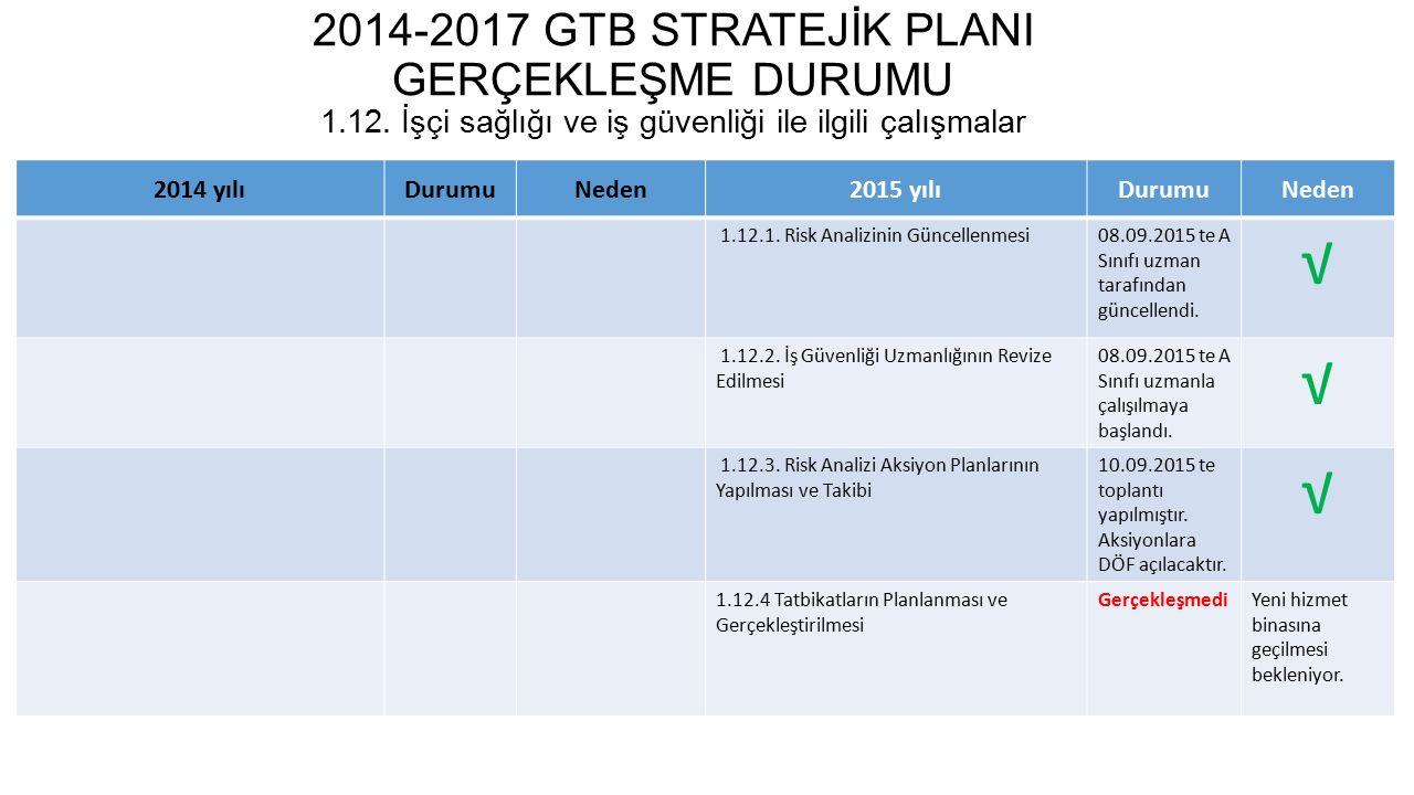 2014-2017 GTB STRATEJİK PLANI GERÇEKLEŞME DURUMU 1. 12