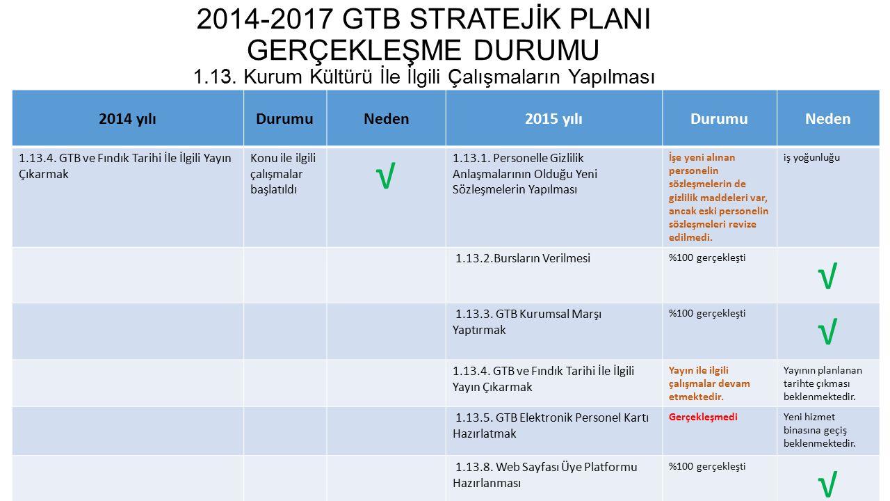 2014-2017 GTB STRATEJİK PLANI GERÇEKLEŞME DURUMU 1. 13