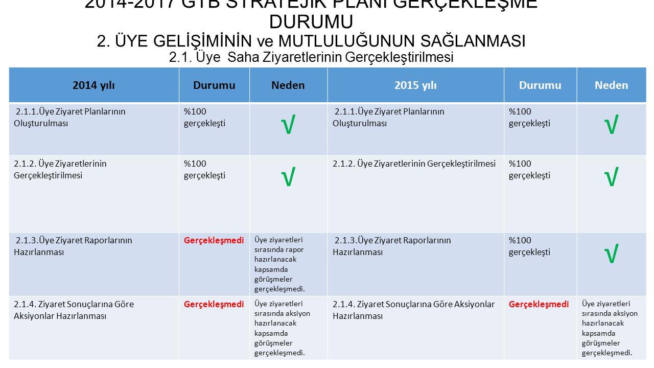 2014-2017 GTB STRATEJİK PLANI GERÇEKLEŞME DURUMU 2