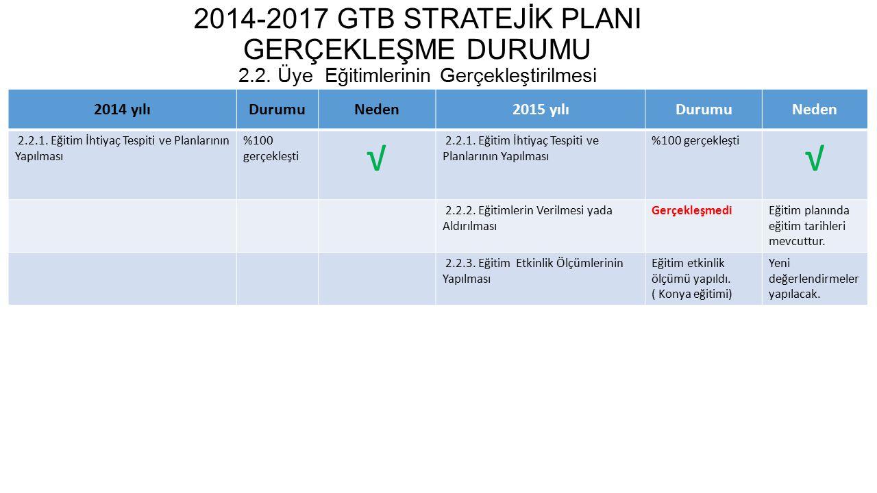 2014-2017 GTB STRATEJİK PLANI GERÇEKLEŞME DURUMU 2. 2