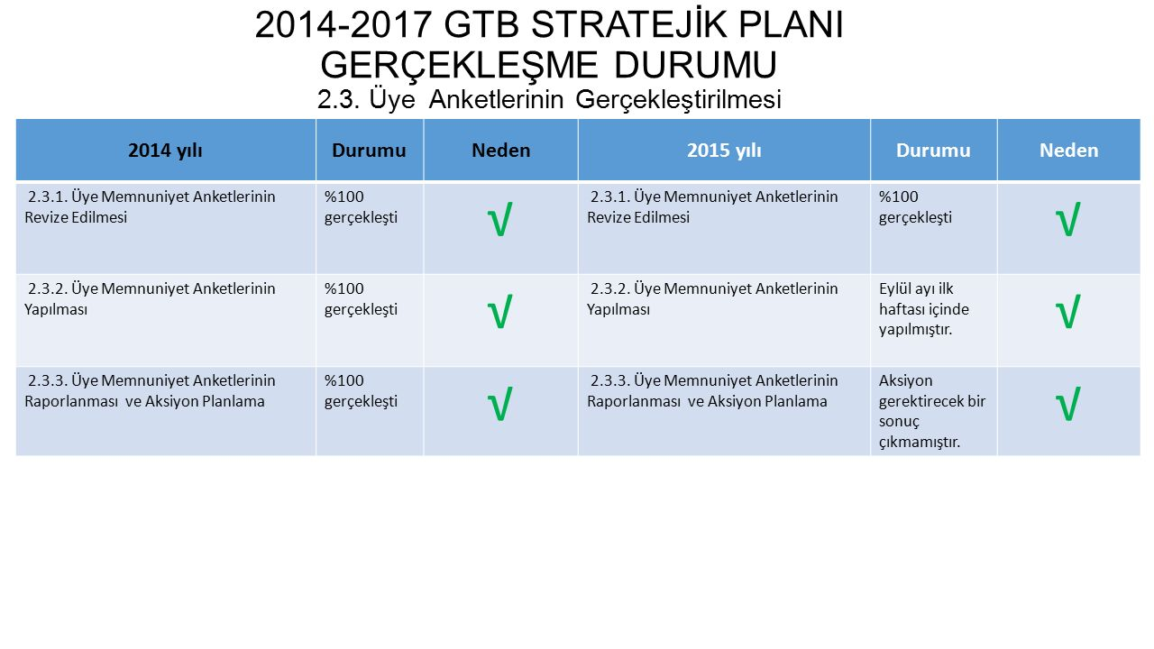 2014-2017 GTB STRATEJİK PLANI GERÇEKLEŞME DURUMU 2. 3