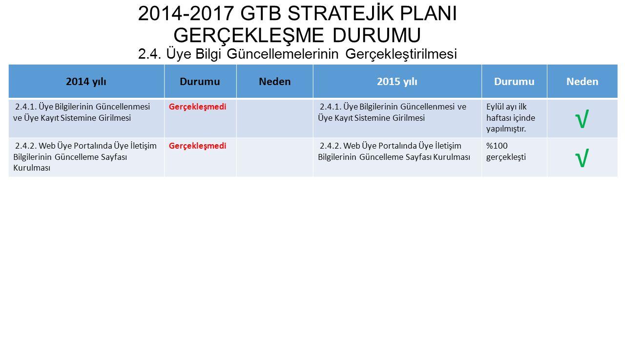 2014-2017 GTB STRATEJİK PLANI GERÇEKLEŞME DURUMU 2. 4