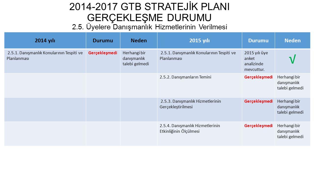 2014-2017 GTB STRATEJİK PLANI GERÇEKLEŞME DURUMU 2. 5