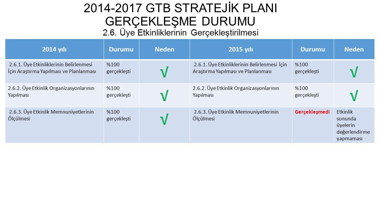 2014-2017 GTB STRATEJİK PLANI GERÇEKLEŞME DURUMU 2. 6