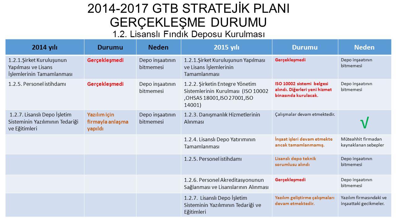 2014-2017 GTB STRATEJİK PLANI GERÇEKLEŞME DURUMU 1. 2