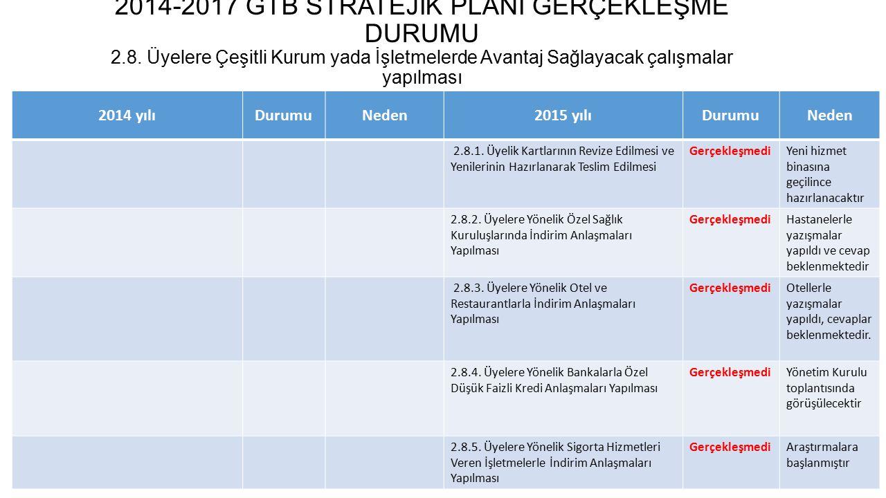 2014-2017 GTB STRATEJİK PLANI GERÇEKLEŞME DURUMU 2. 8
