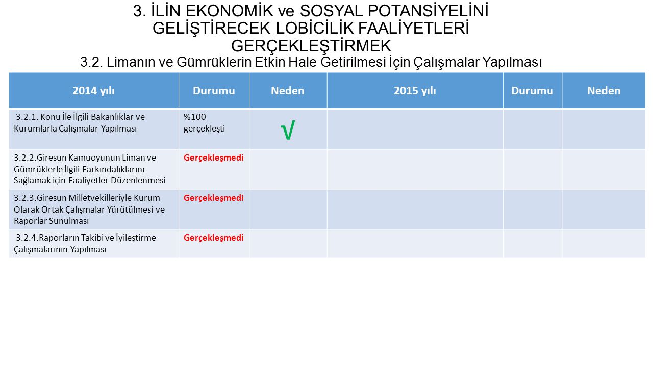 2014-2017 GTB STRATEJİK PLANI GERÇEKLEŞME DURUMU 3