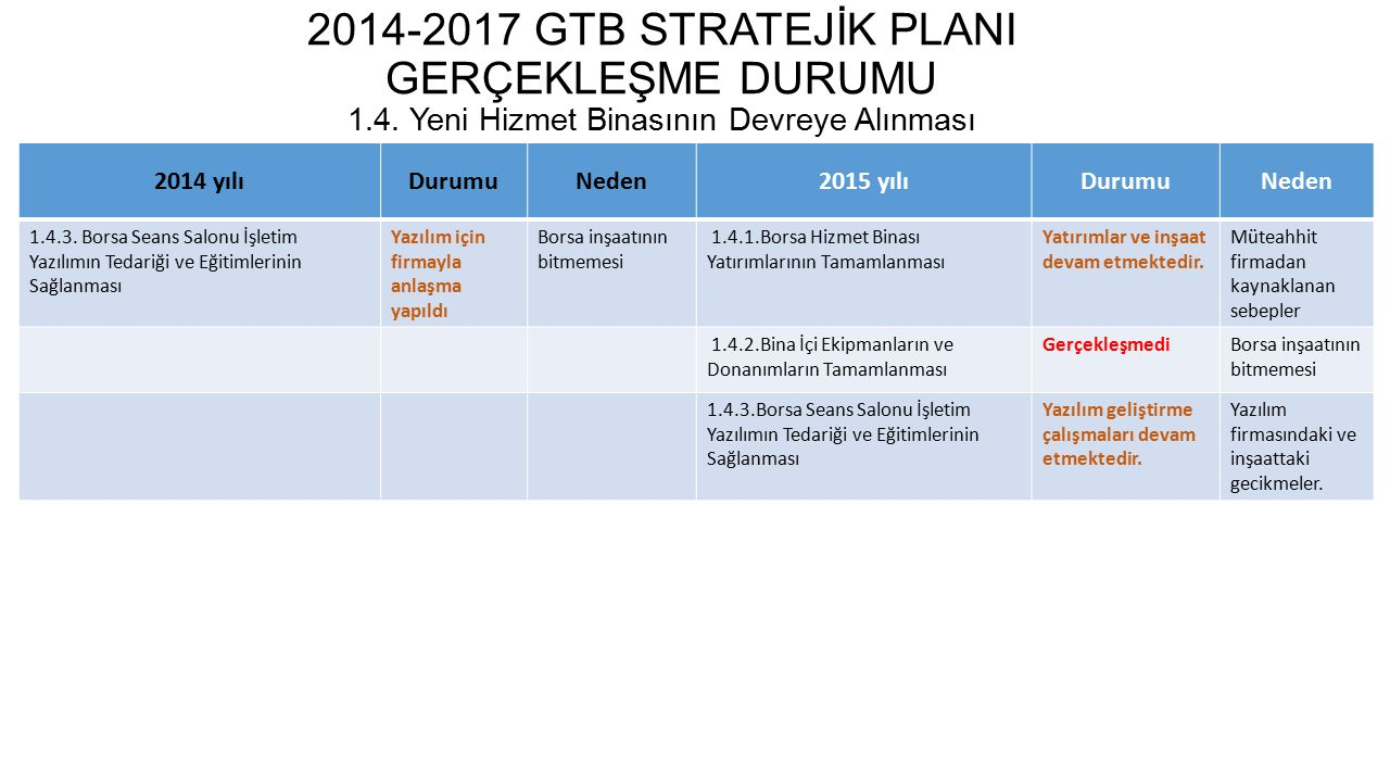 2014-2017 GTB STRATEJİK PLANI GERÇEKLEŞME DURUMU 1. 4