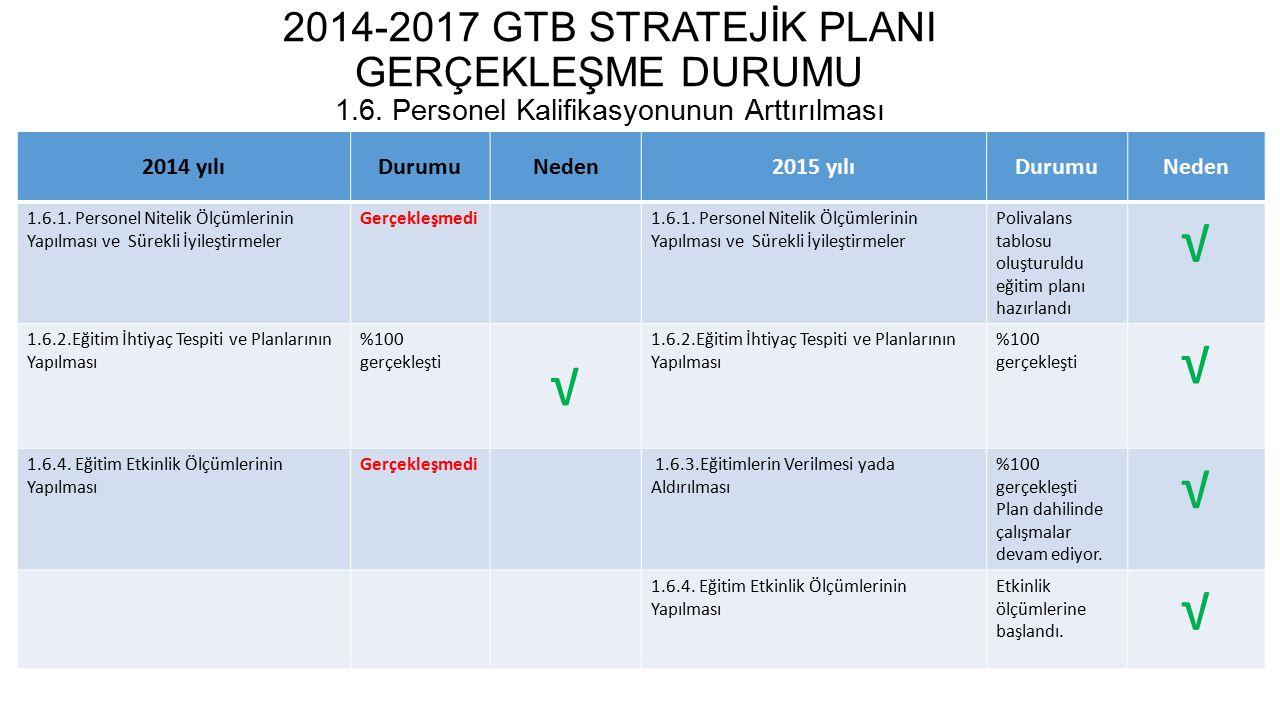 2014-2017 GTB STRATEJİK PLANI GERÇEKLEŞME DURUMU 1. 6