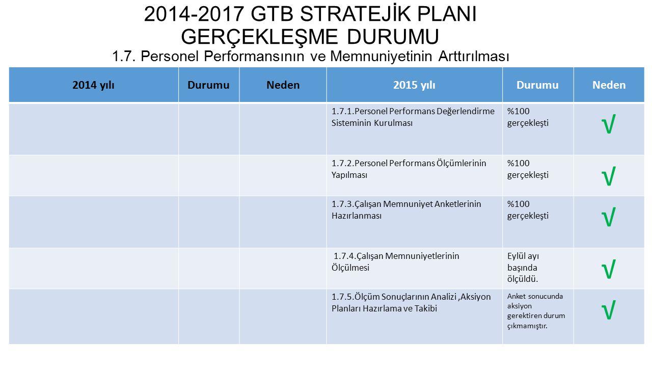 2014-2017 GTB STRATEJİK PLANI GERÇEKLEŞME DURUMU 1. 7