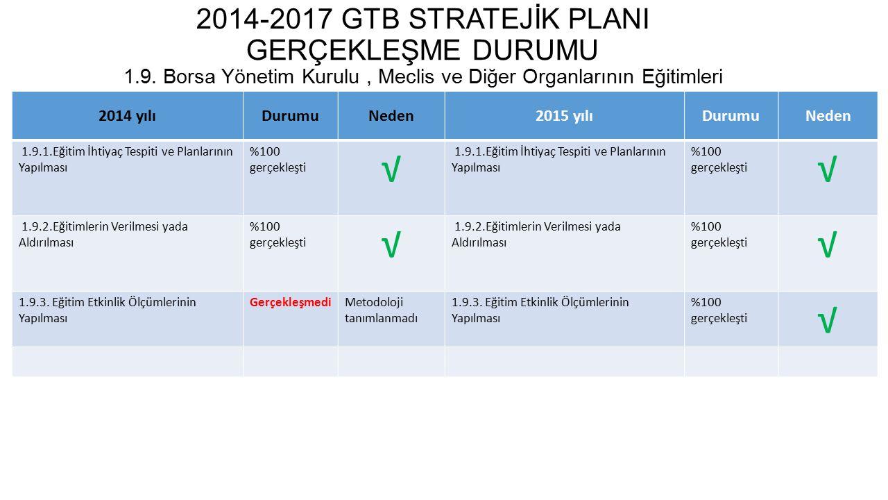 2014-2017 GTB STRATEJİK PLANI GERÇEKLEŞME DURUMU 1. 9