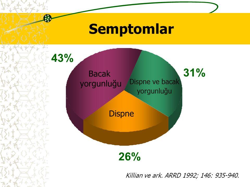 Semptomlar 43% 31% 26% Bacak yorgunluğu Dispne Dispne ve bacak
