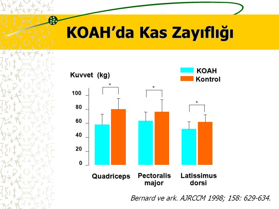 KOAH'da Kas Zayıflığı KOAH Kuvvet (kg) Kontrol Quadriceps Pectoralis
