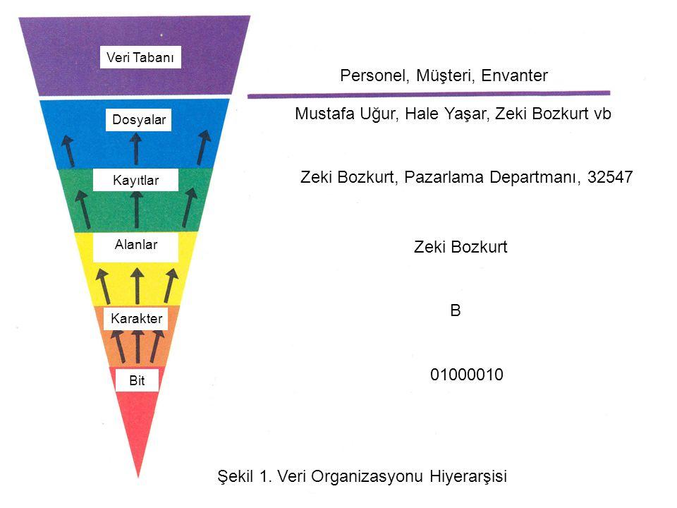 Personel, Müşteri, Envanter