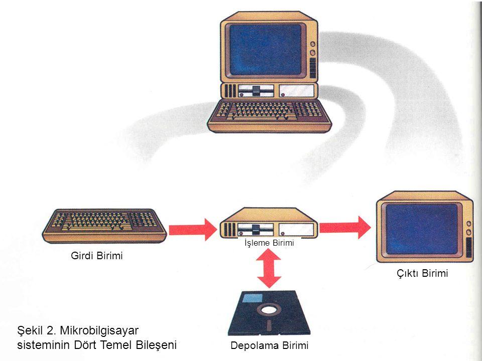 Şekil 2. Mikrobilgisayar sisteminin Dört Temel Bileşeni