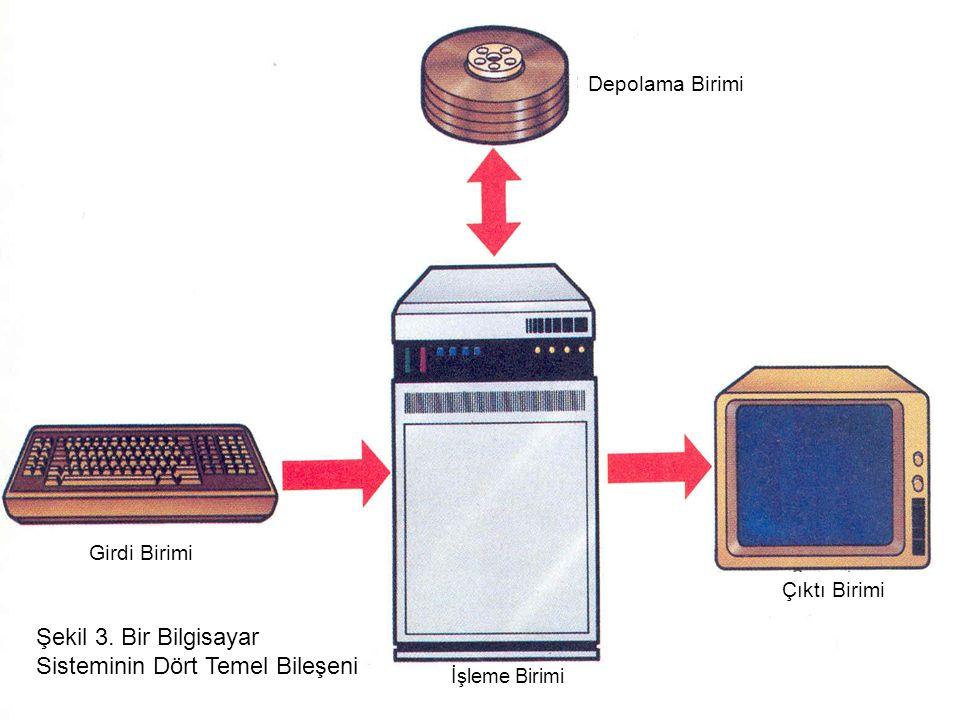 Şekil 3. Bir Bilgisayar Sisteminin Dört Temel Bileşeni