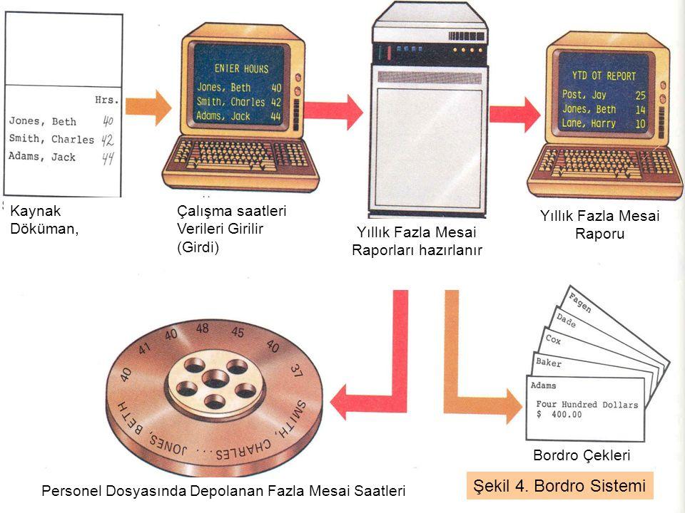 Şekil 4. Bordro Sistemi Kaynak Döküman,