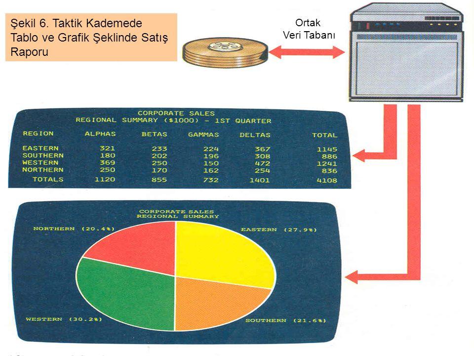 Şekil 6. Taktik Kademede Tablo ve Grafik Şeklinde Satış Raporu