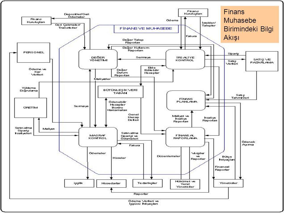 Finans Muhasebe Birimindeki Bilgi Akışı