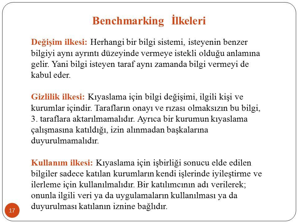 Benchmarking İlkeleri