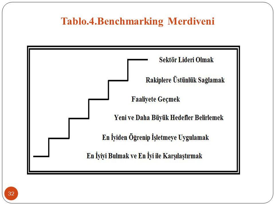 Tablo.4.Benchmarking Merdiveni