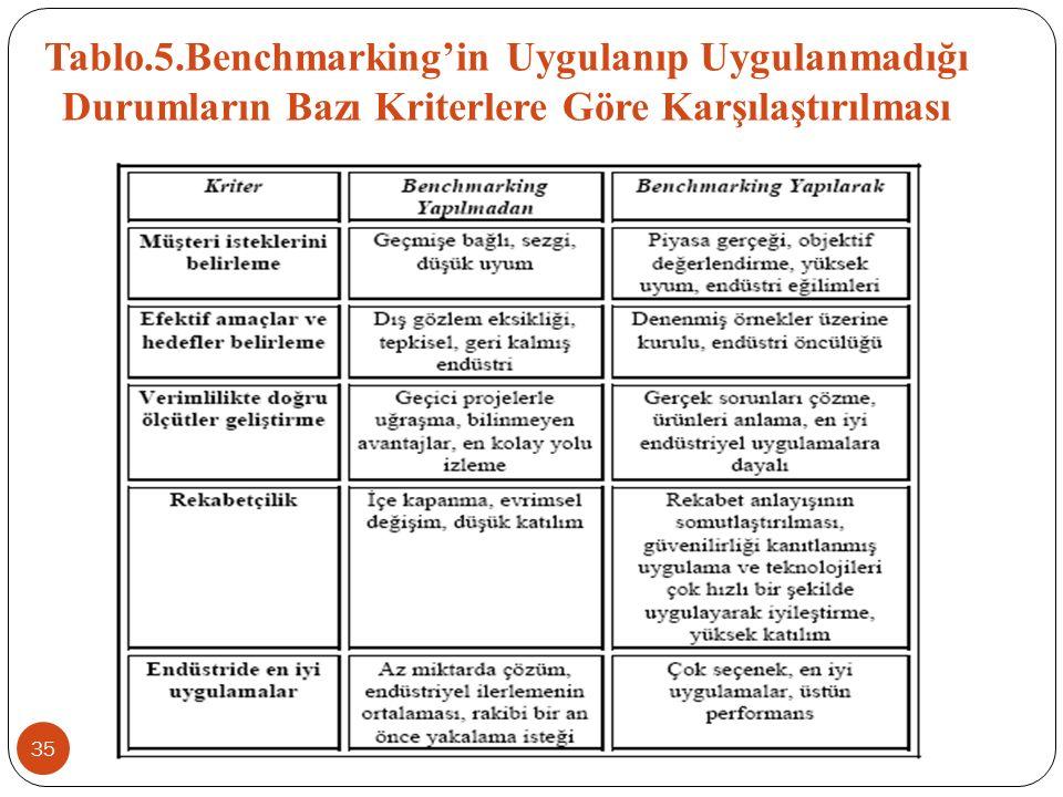 Tablo.5.Benchmarking'in Uygulanıp Uygulanmadığı Durumların Bazı Kriterlere Göre Karşılaştırılması