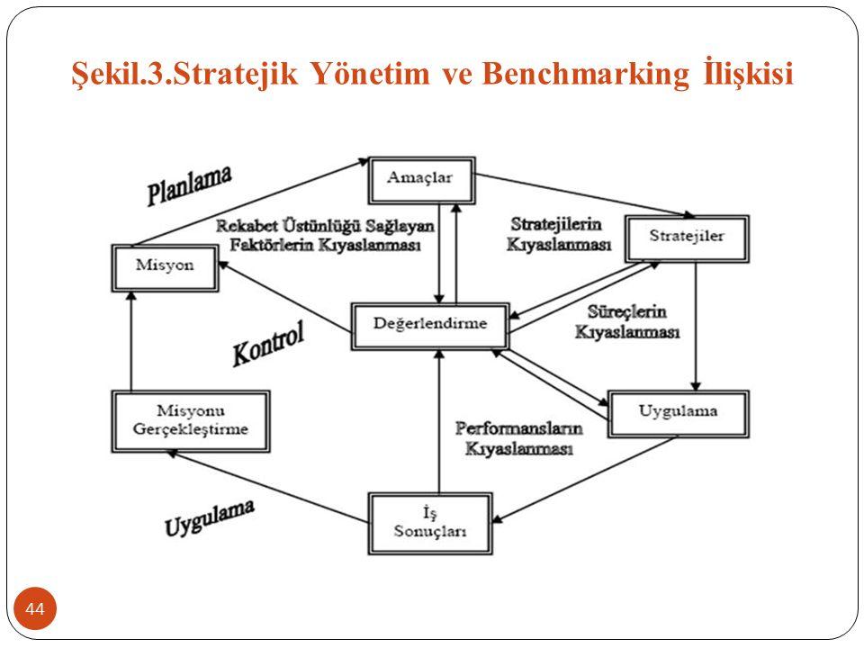 Şekil.3.Stratejik Yönetim ve Benchmarking İlişkisi