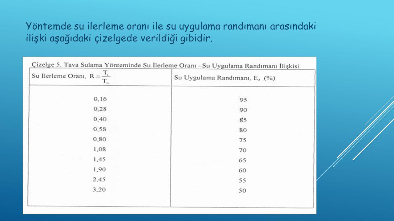 Yöntemde su ilerleme oranı ile su uygulama randımanı arasındaki ilişki aşağıdaki çizelgede verildiği gibidir.