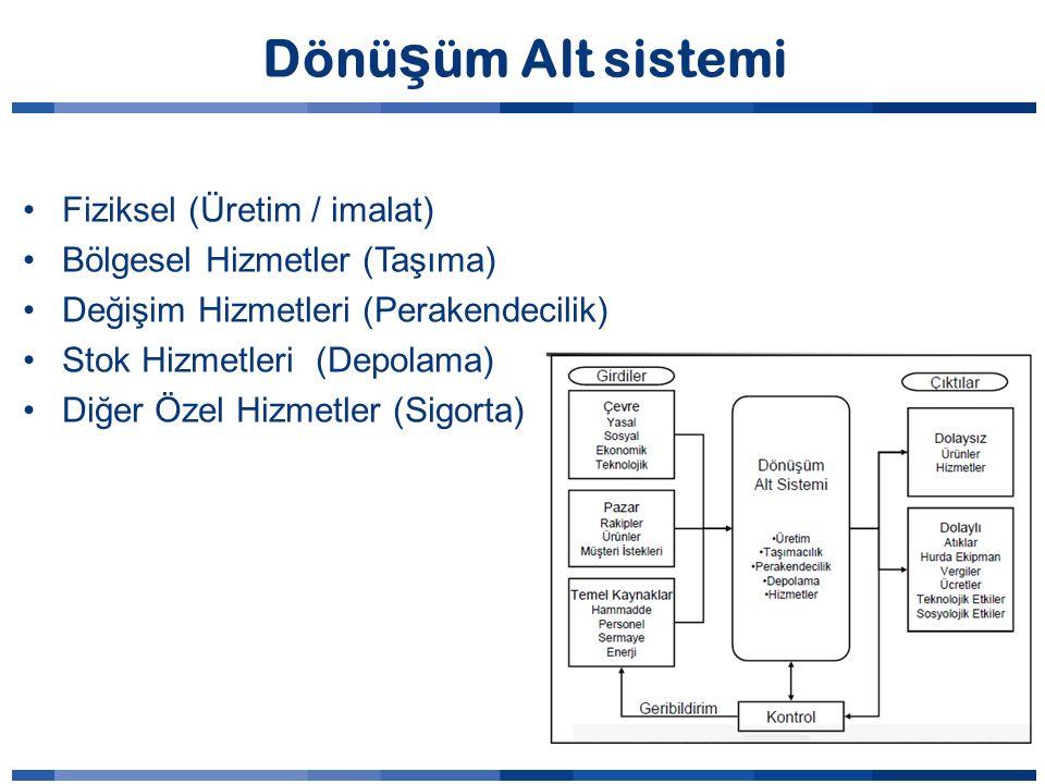 Dönüşüm Alt sistemi Fiziksel (Üretim / imalat)