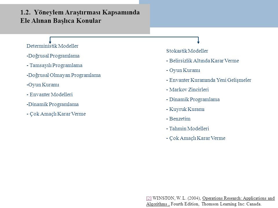 1.2. Yöneylem Araştırması Kapsamında Ele Alınan Başlıca Konular