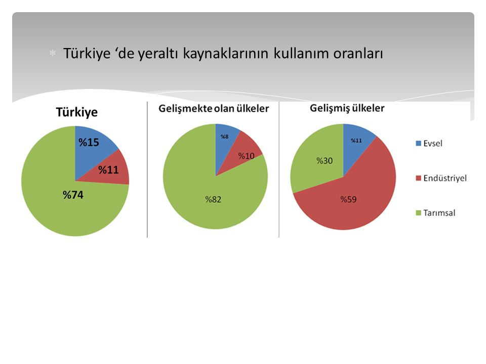Türkiye 'de yeraltı kaynaklarının kullanım oranları