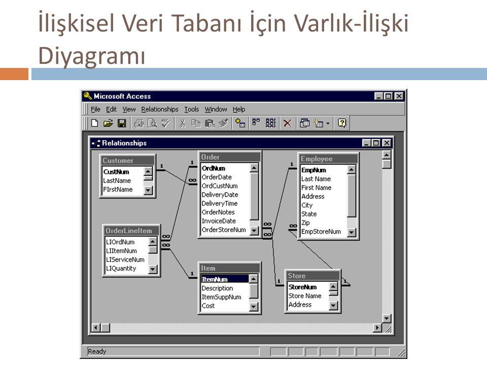 İlişkisel Veri Tabanı İçin Varlık-İlişki Diyagramı