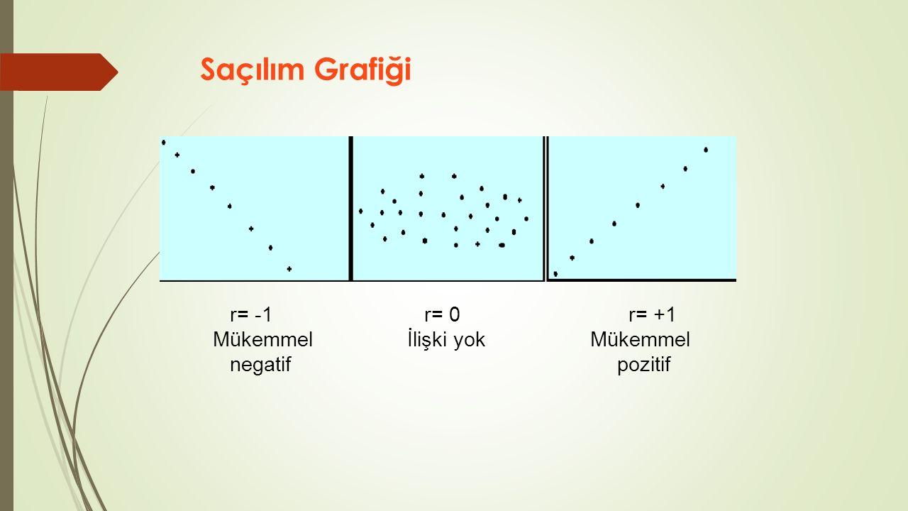 Saçılım Grafiği r= -1 r= 0 r= +1 Mükemmel İlişki yok Mükemmel